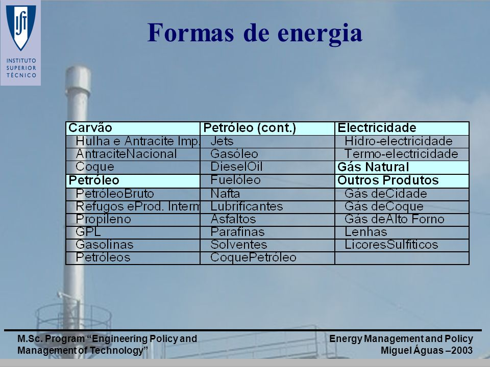 Formas de energia M.Sc. Program Engineering Policy and Management of Technology