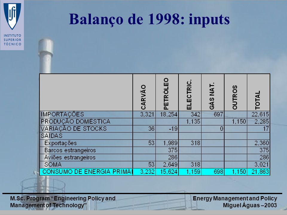 Balanço de 1998: inputs M.Sc. Program Engineering Policy and Management of Technology