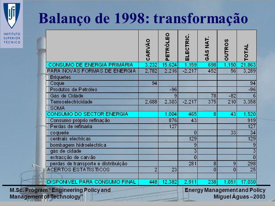 Balanço de 1998: transformação
