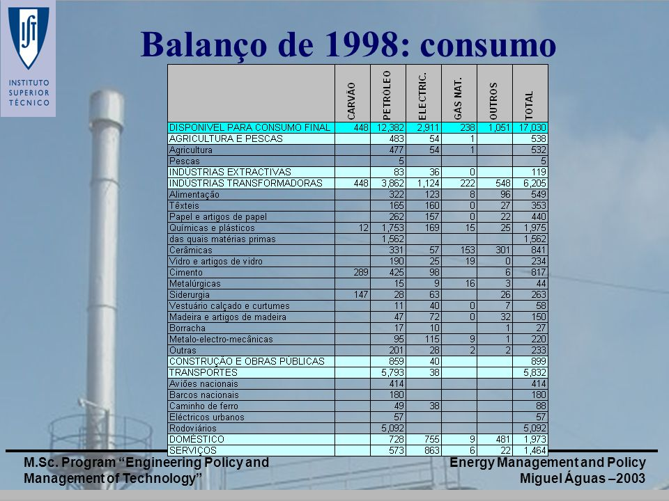 Balanço de 1998: consumo M.Sc. Program Engineering Policy and Management of Technology