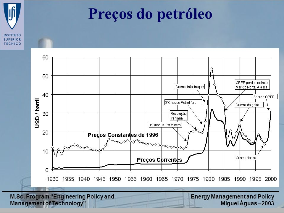 Preços do petróleo M.Sc. Program Engineering Policy and Management of Technology