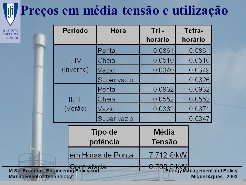 Preços em média tensão e utilização