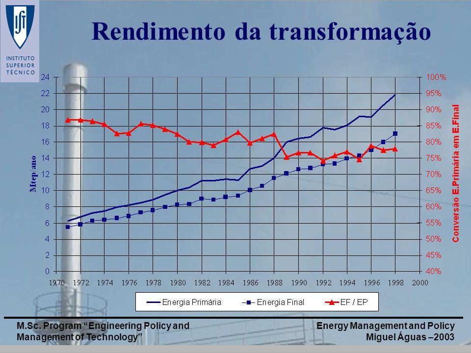 Rendimento da transformação