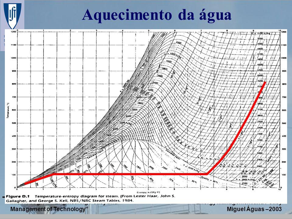 Aquecimento da água M.Sc. Program Engineering Policy and Management of Technology