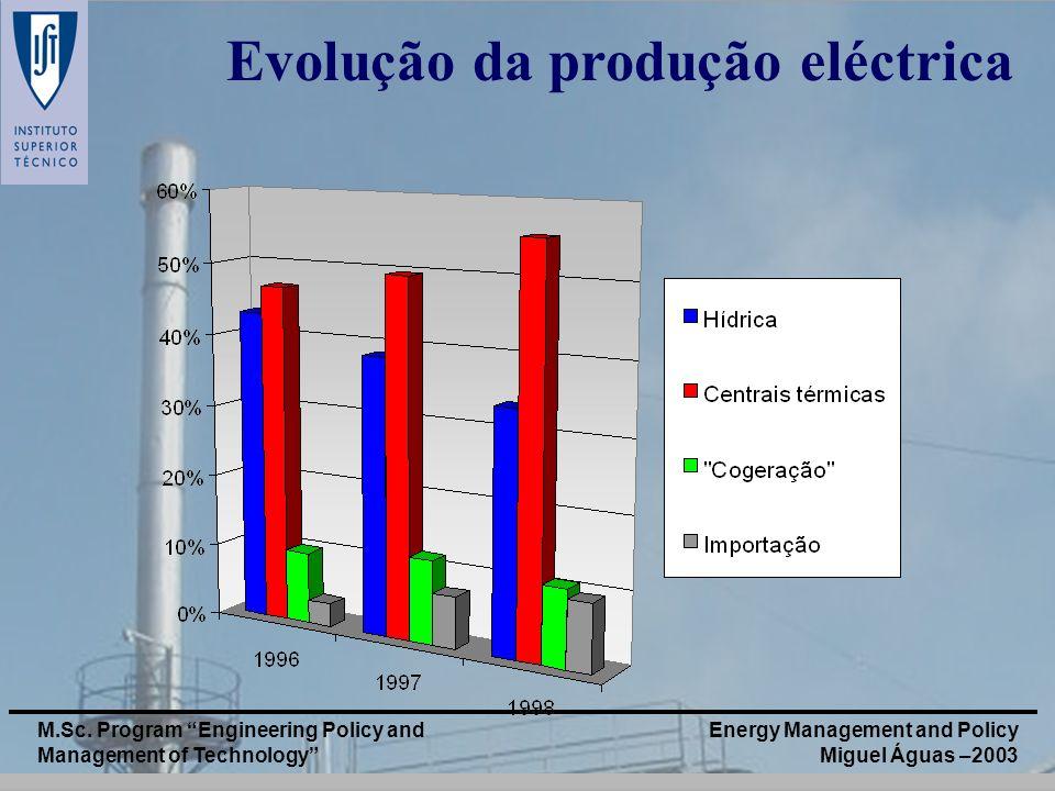 Evolução da produção eléctrica