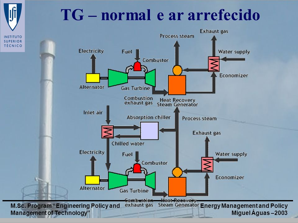 TG – normal e ar arrefecido