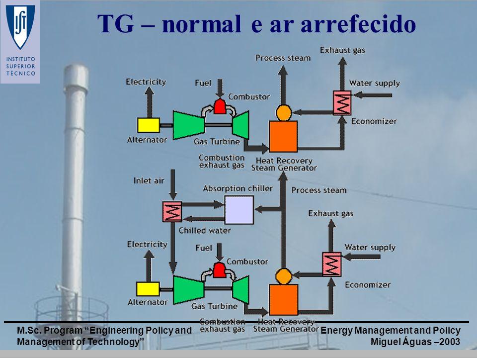 TG – normal e ar arrefecido
