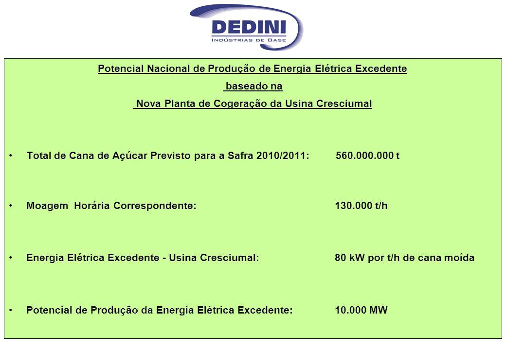 Potencial Nacional de Produção de Energia Elétrica Excedente