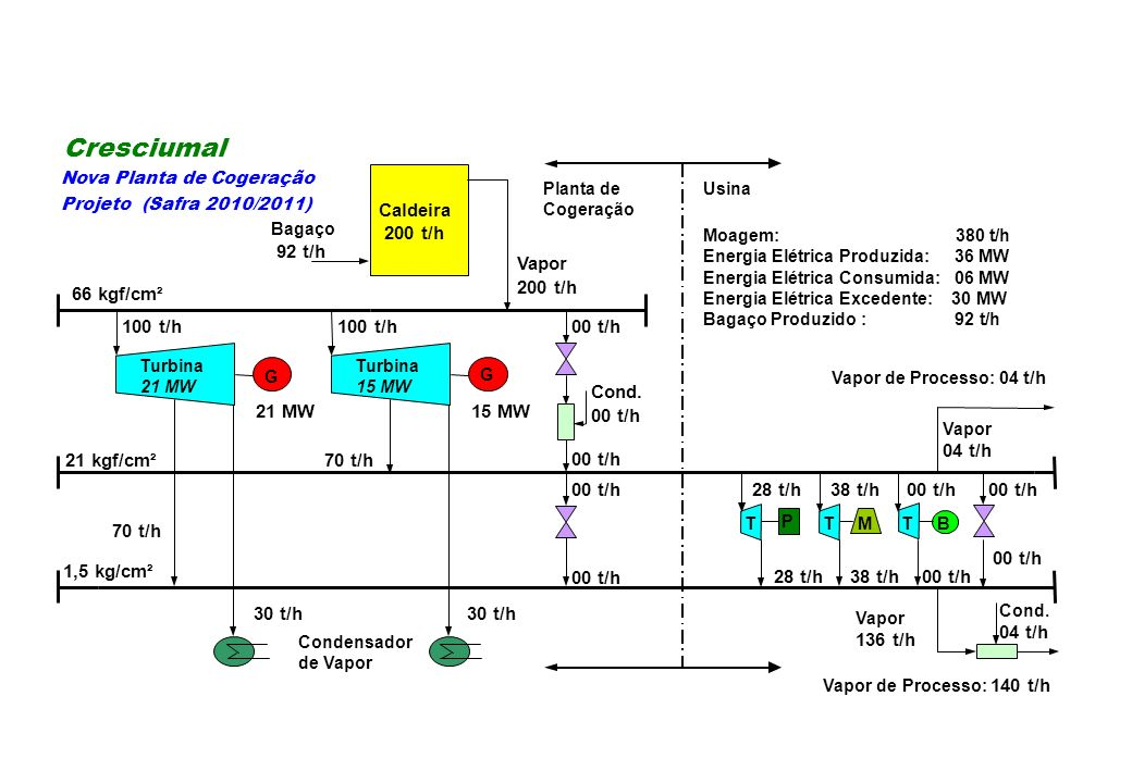 Cresciumal Caldeira 200 t/h 92 t/h Vapor 66 kgf/cm² 200 t/h 100 t/h
