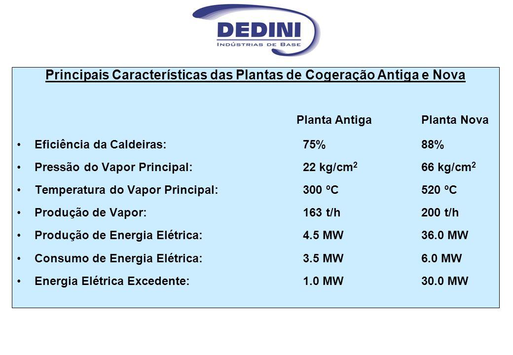 Principais Características das Plantas de Cogeração Antiga e Nova