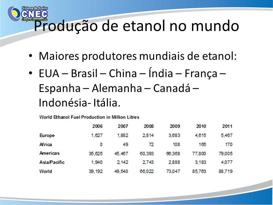 Produção de etanol no mundo