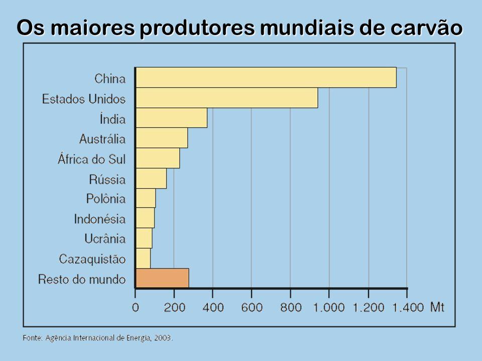 Os maiores produtores mundiais de carvão