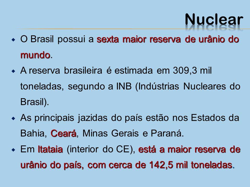 Nuclear O Brasil possui a sexta maior reserva de urânio do mundo.