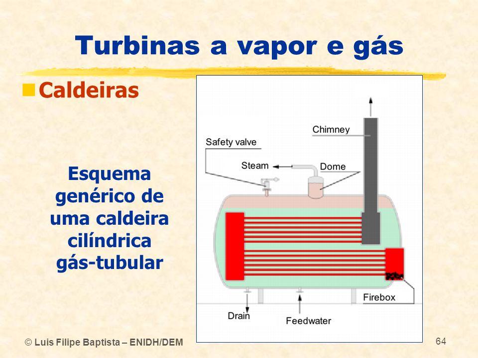 Esquema genérico de uma caldeira cilíndrica gás-tubular
