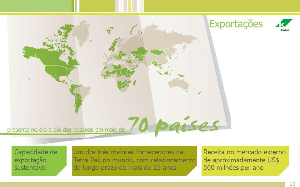 Exportações Capacidade de exportação sustentável