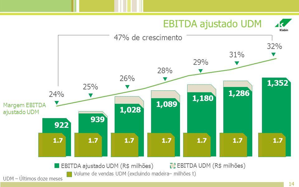 EBITDA ajustado UDM 47% de crescimento 32% 31% 29% 28% 26% 1,352 25%