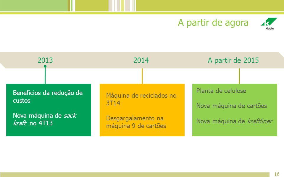 A partir de agora 2013 2014 A partir de 2015 Planta de celulose
