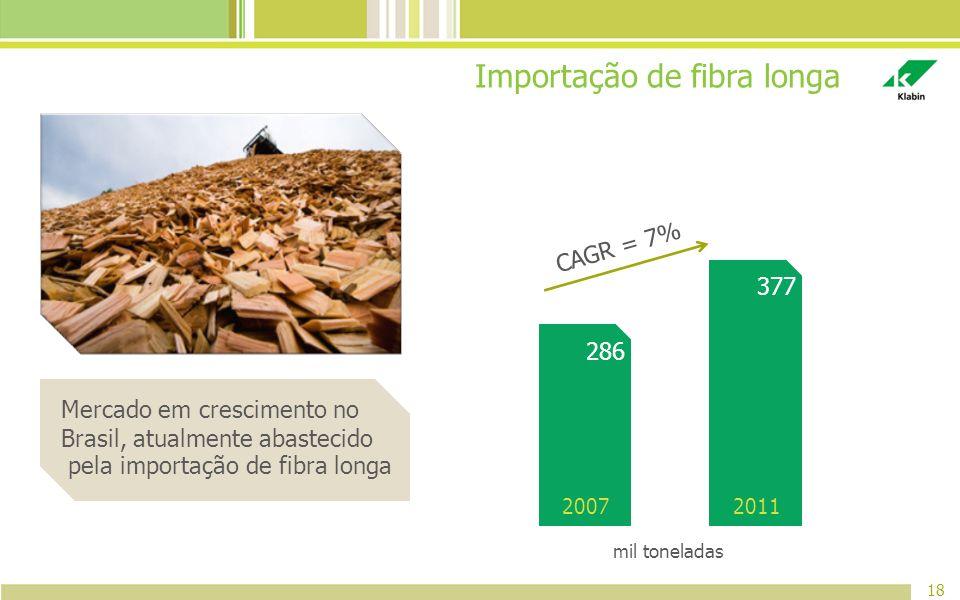 Importação de fibra longa