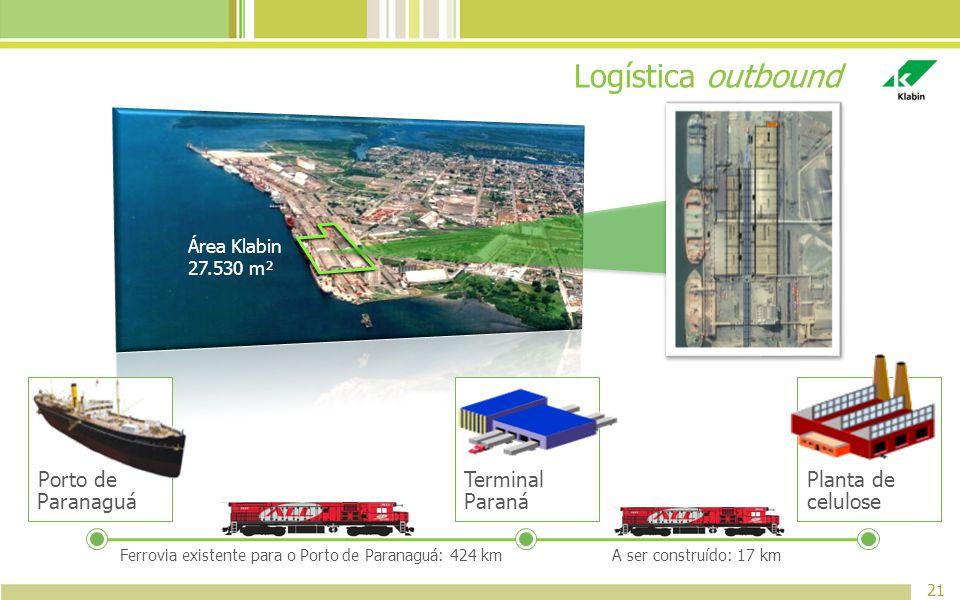 Ferrovia existente para o Porto de Paranaguá: 424 km