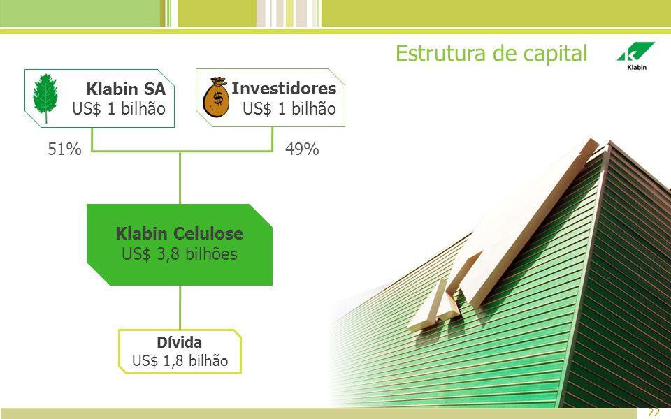 Estrutura de capital Klabin SA US$ 1 bilhão Investidores US$ 1 bilhão