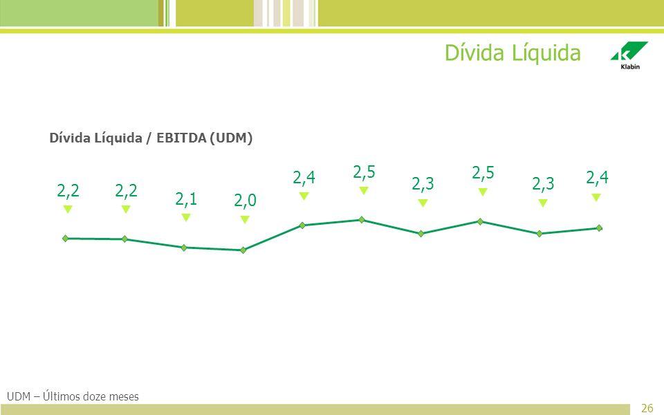 Dívida Líquida / EBITDA (UDM)