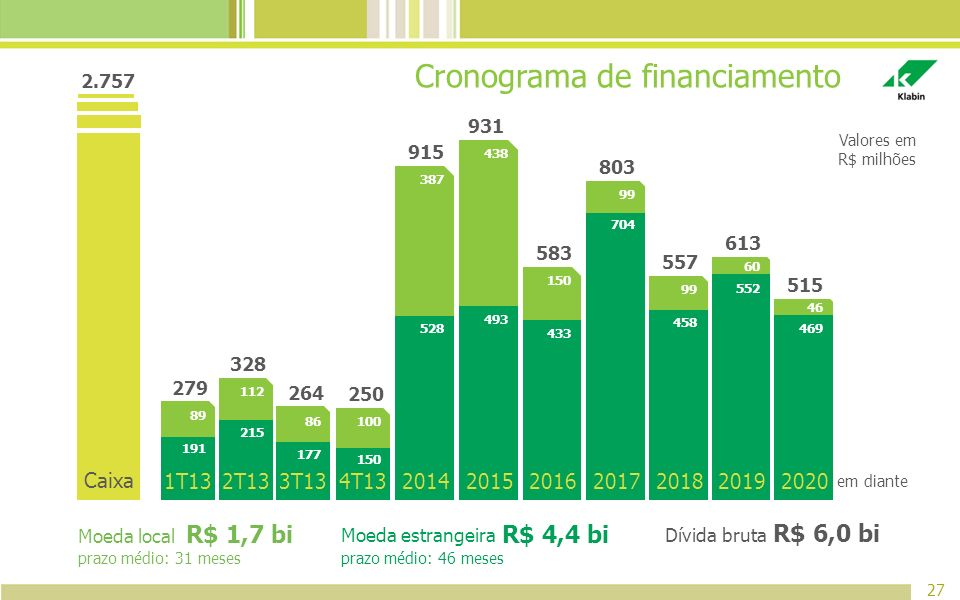 Cronograma de financiamento