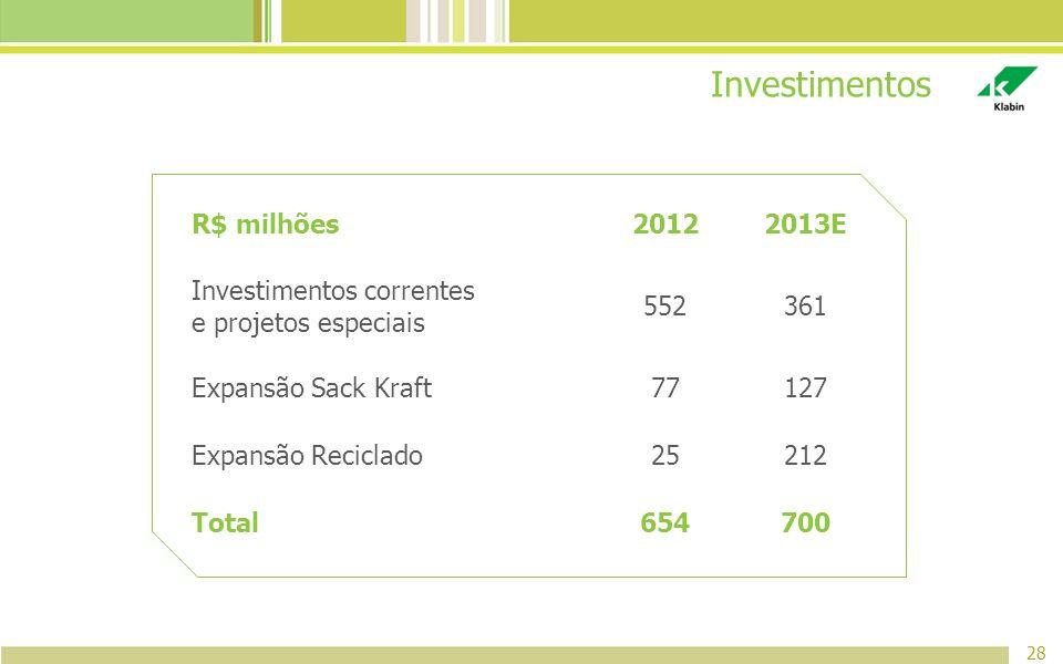Investimentos R$ milhões 2012 2013E Investimentos correntes