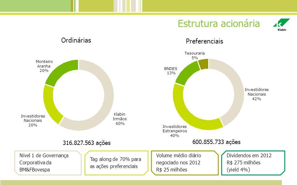 Estrutura acionária Ordinárias Preferenciais 600.855.733 ações