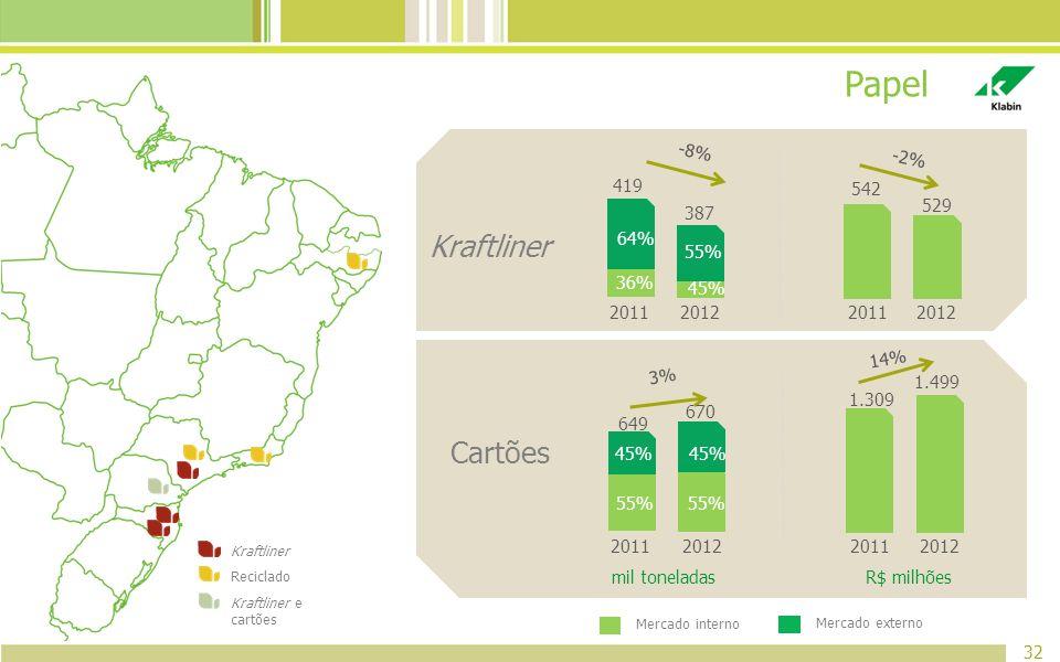 Papel Kraftliner Cartões 542 529 -2% -8% 2011 64% 36% 419 2012 55% 45%