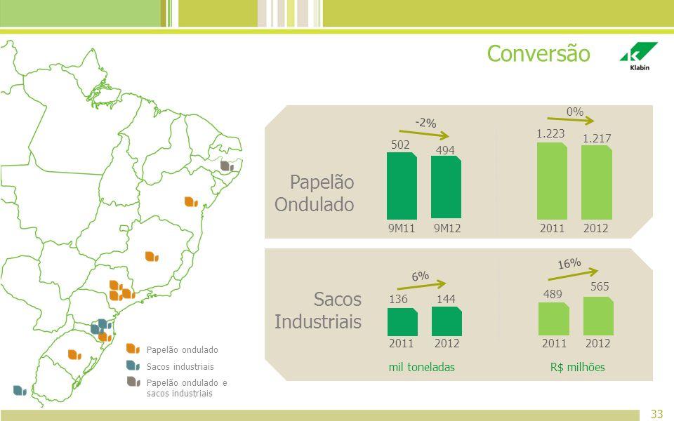 Conversão Papelão Ondulado Sacos Industriais 1.223 1.217 0% -2% 9M11