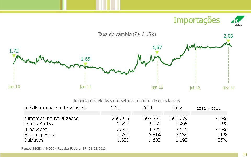 Importações Taxa de câmbio (R$ / US$) 2,03 1,87 1,72 1,65 jan 10