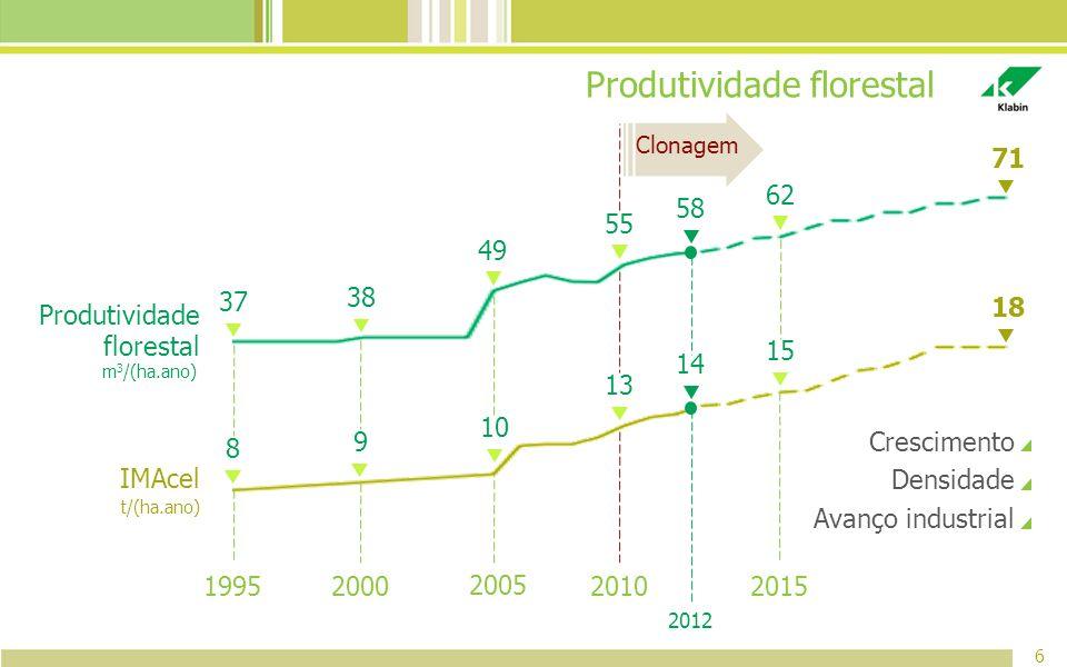 Produtividade florestal