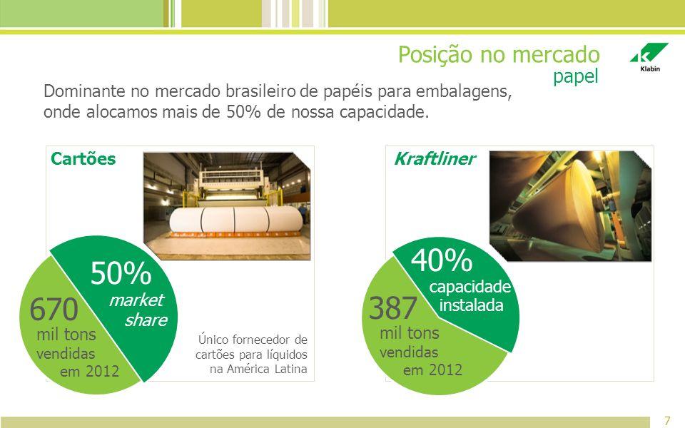 40% 50% 670 387 Posição no mercado papel