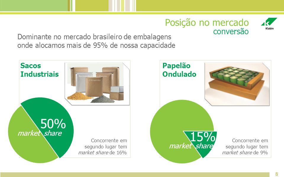 50% 15% Posição no mercado conversão