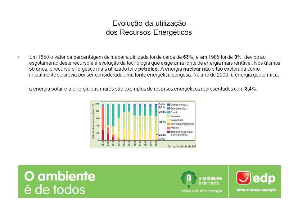 Evolução da utilização dos Recursos Energéticos