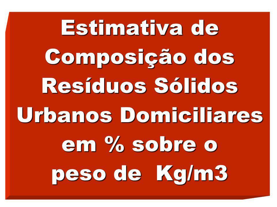 Estimativa de Composição dos Resíduos Sólidos Urbanos Domiciliares em % sobre o peso de Kg/m3
