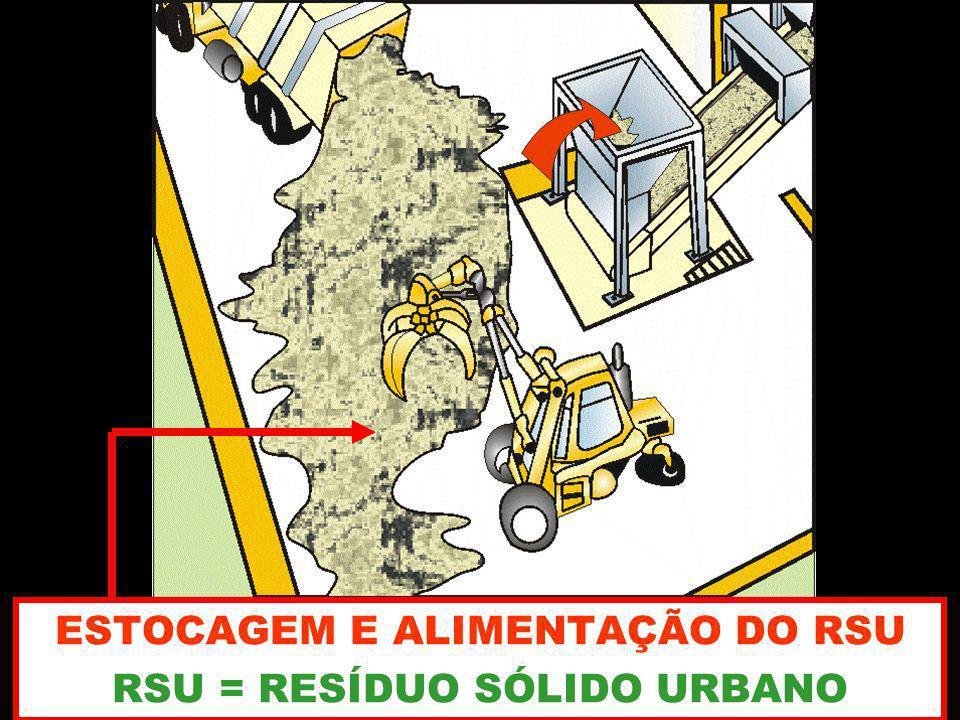 ESTOCAGEM E ALIMENTAÇÃO DO RSU RSU = RESÍDUO SÓLIDO URBANO