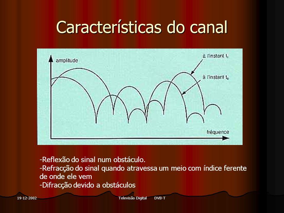 Características do canal