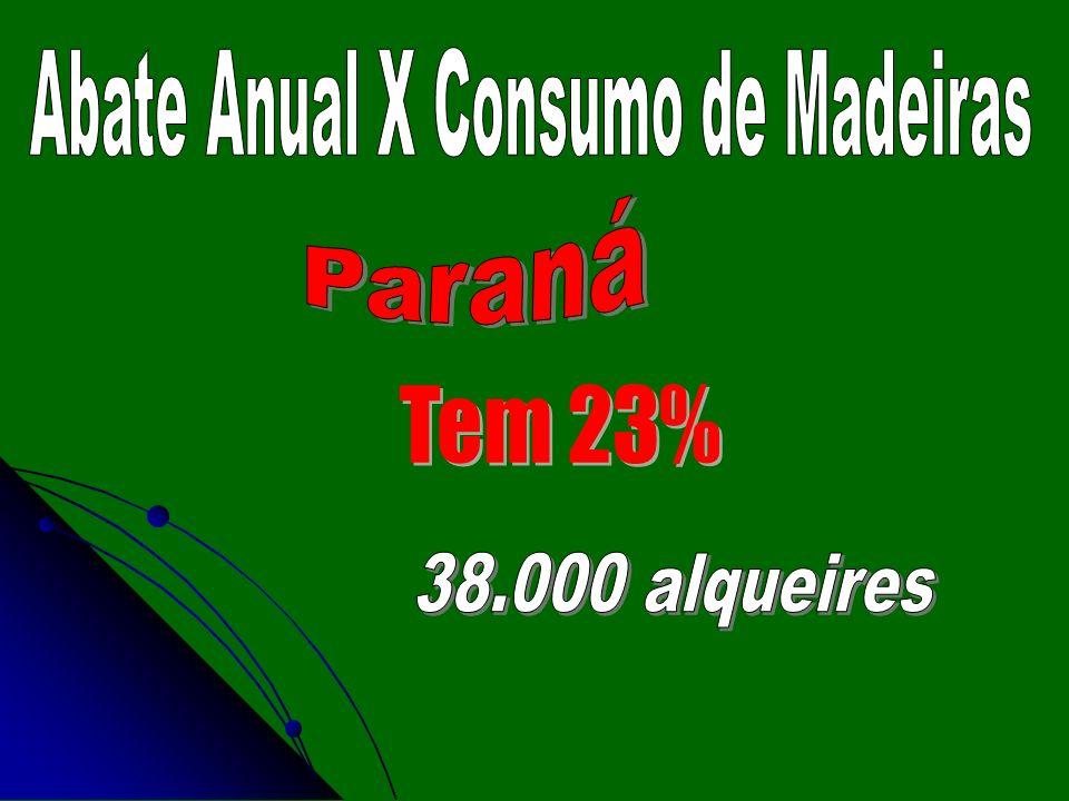 Abate Anual X Consumo de Madeiras