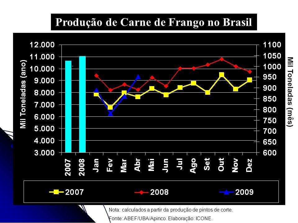 Produção de Carne de Frango no Brasil
