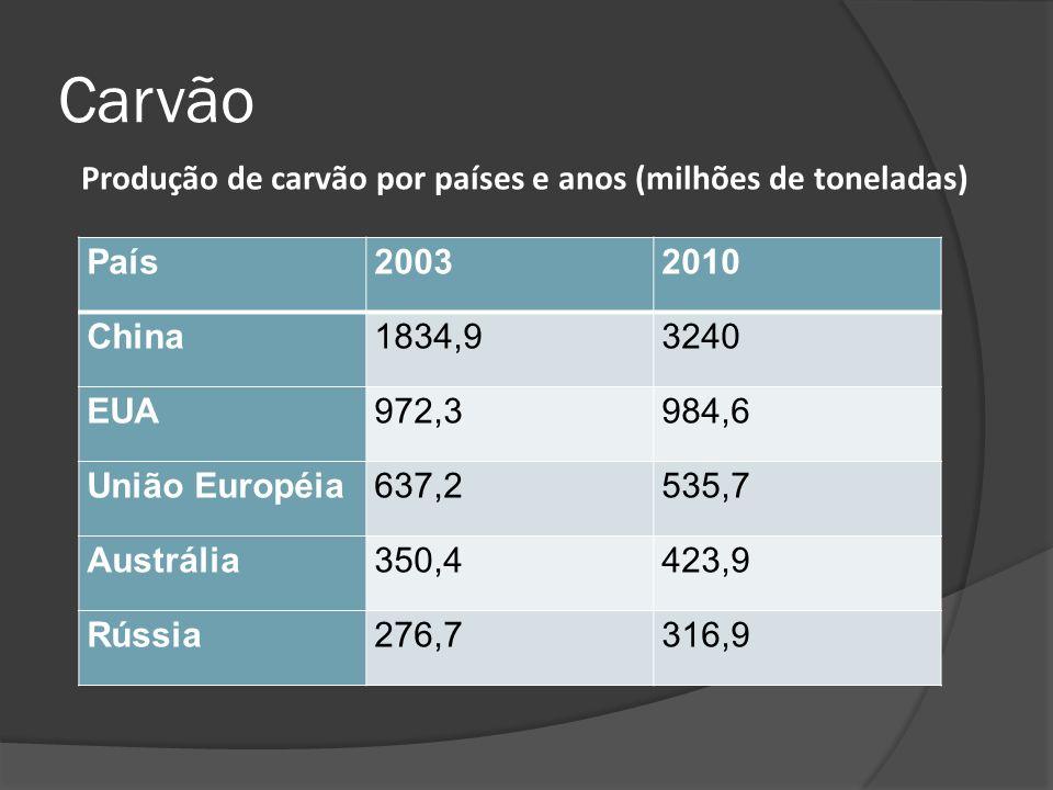 Carvão Produção de carvão por países e anos (milhões de toneladas)