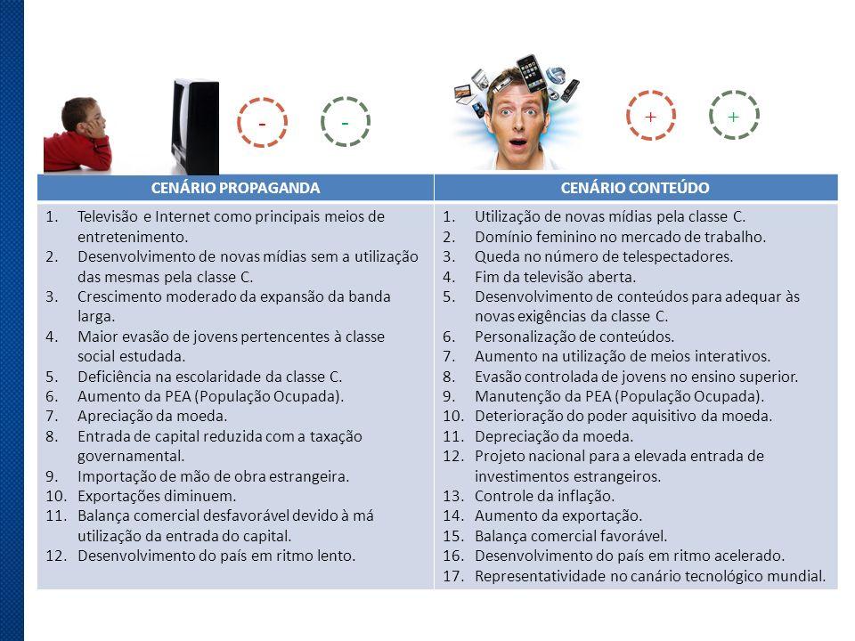 + + - - CENÁRIO PROPAGANDA CENÁRIO CONTEÚDO