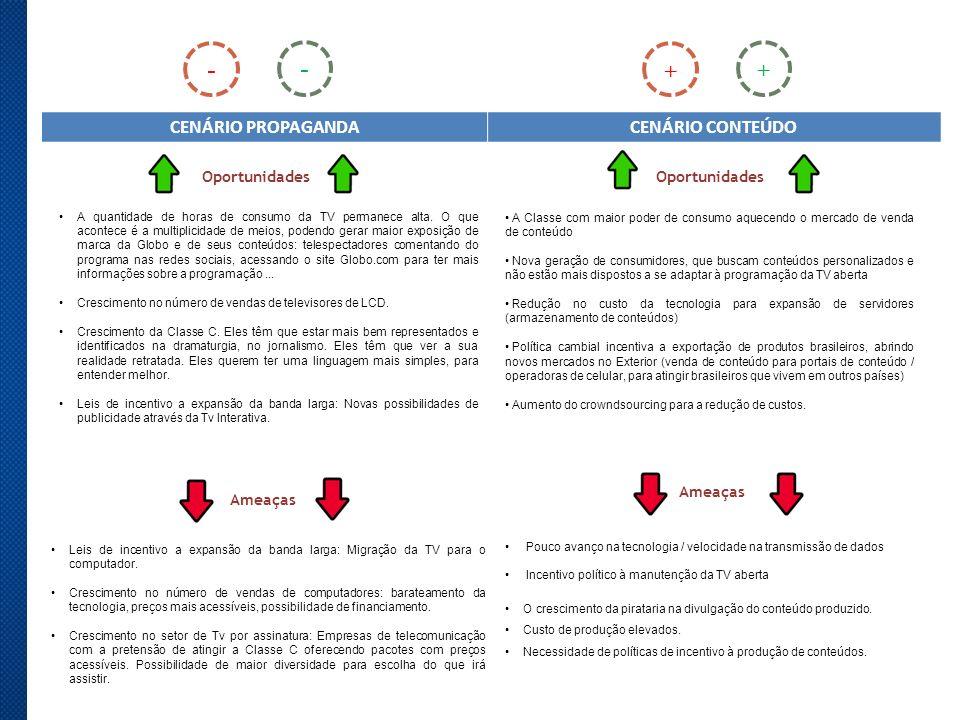 - - + + CENÁRIO PROPAGANDA CENÁRIO CONTEÚDO Oportunidades