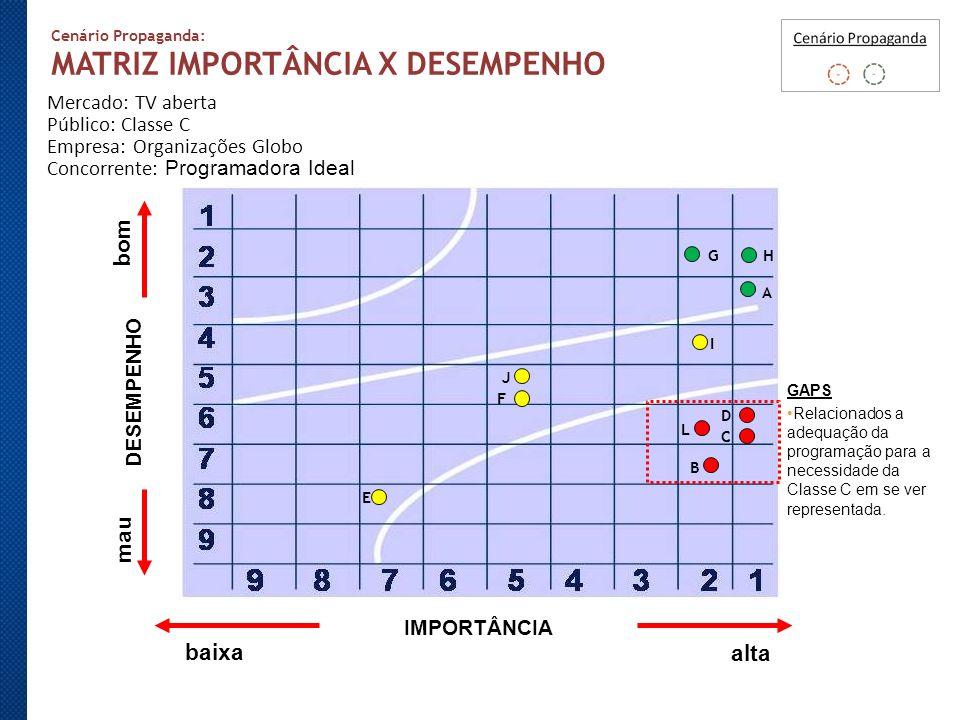 MATRIZ IMPORTÂNCIA X DESEMPENHO