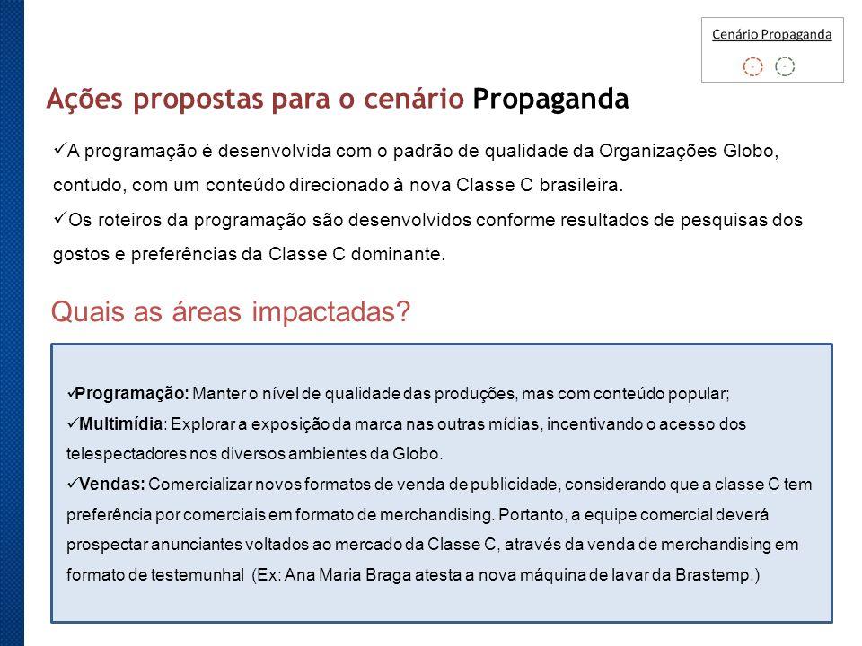 Ações propostas para o cenário Propaganda