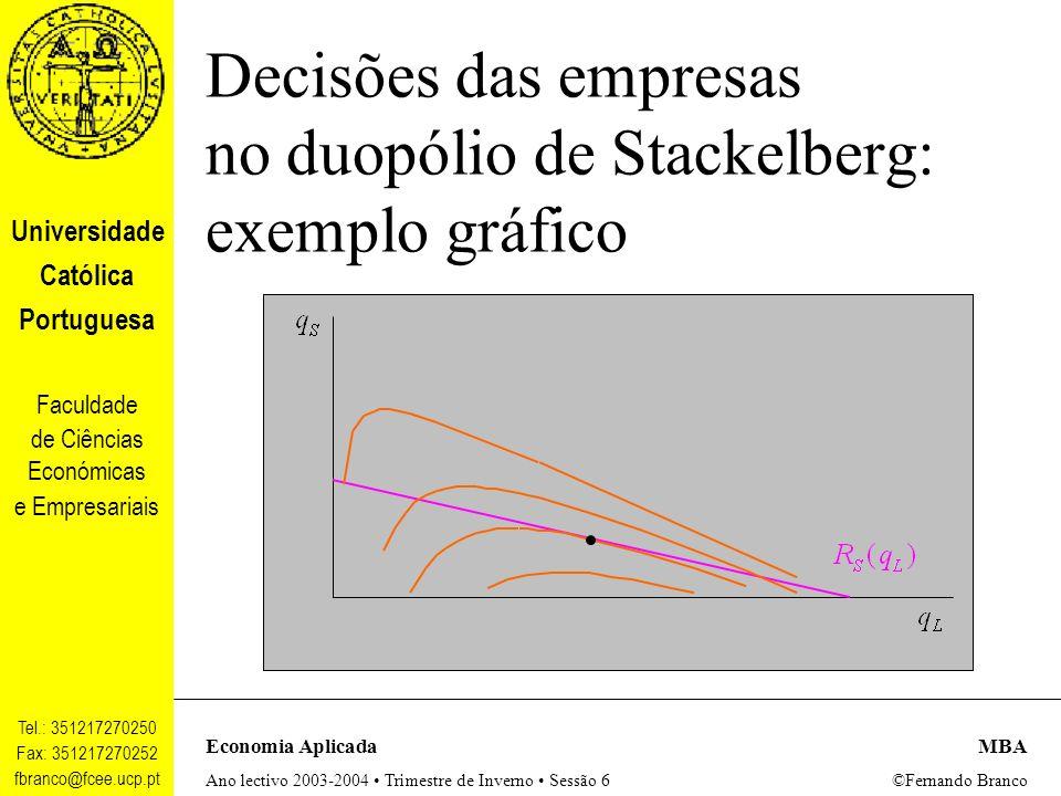 Decisões das empresas no duopólio de Stackelberg: exemplo gráfico