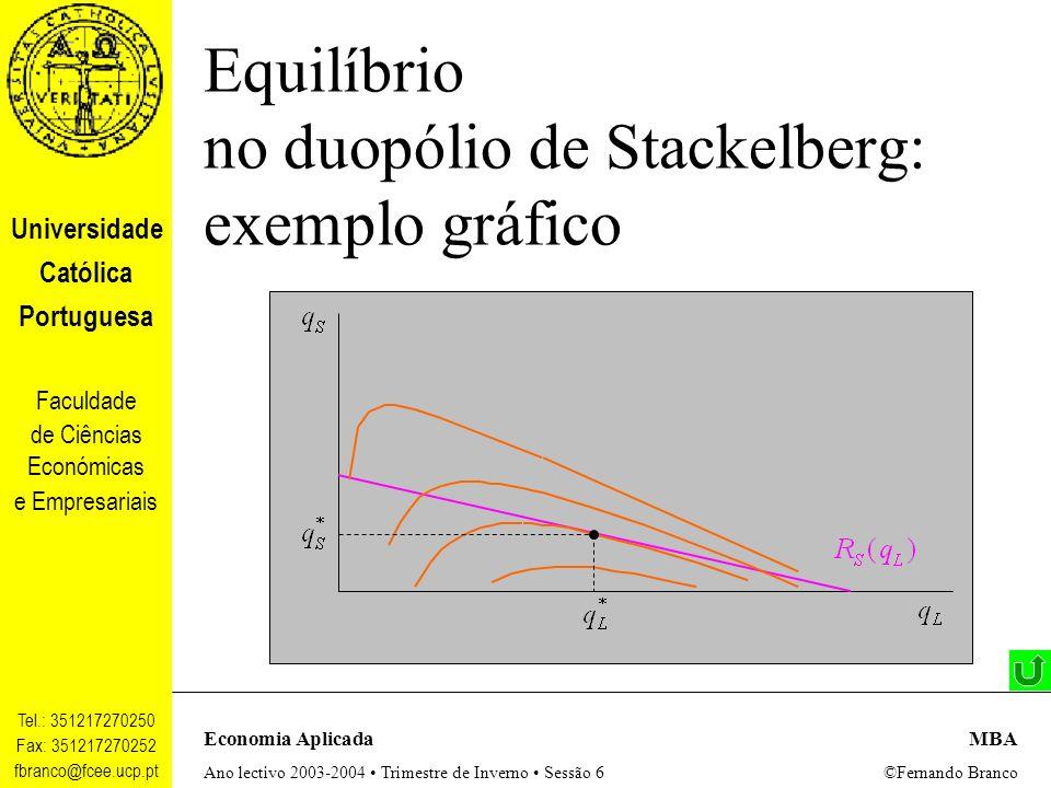 Equilíbrio no duopólio de Stackelberg: exemplo gráfico