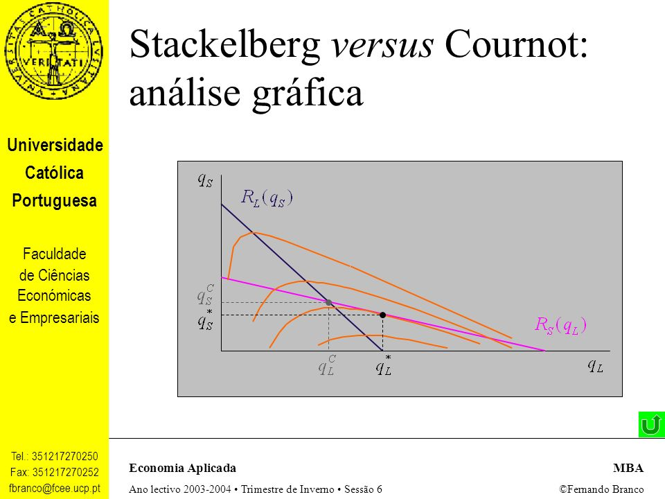 Stackelberg versus Cournot: análise gráfica