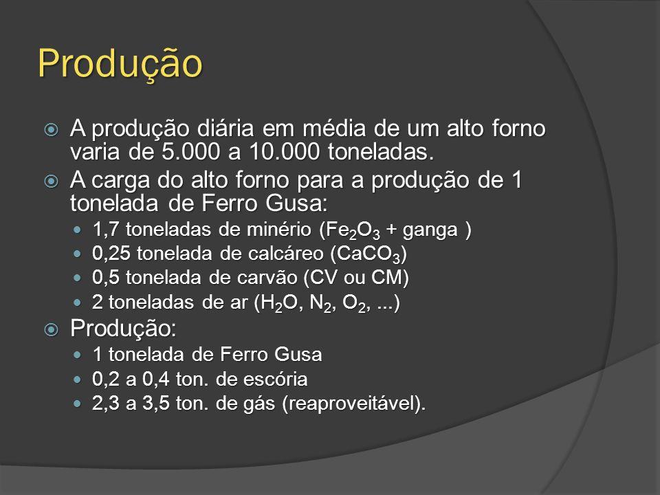Produção A produção diária em média de um alto forno varia de 5.000 a 10.000 toneladas.