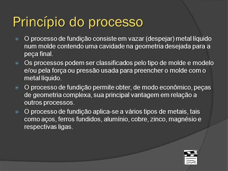 Princípio do processo